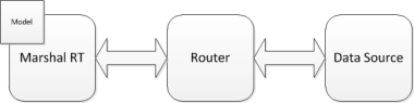 Router flow overview